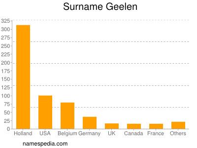 Surname Geelen