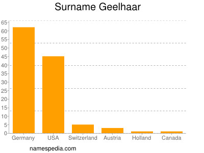 Surname Geelhaar