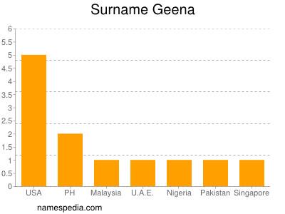Surname Geena