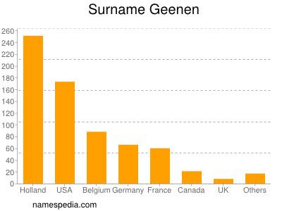 Surname Geenen