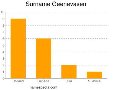 Surname Geenevasen