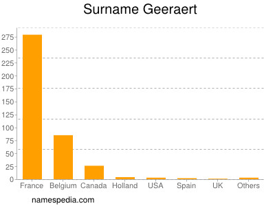 Surname Geeraert