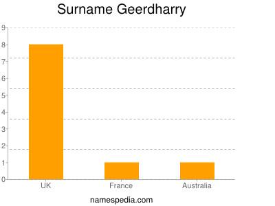 Surname Geerdharry