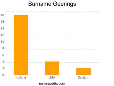 Surname Geerings