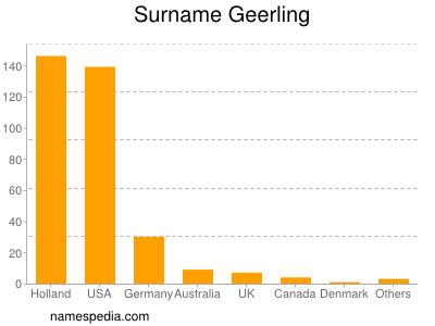 Surname Geerling