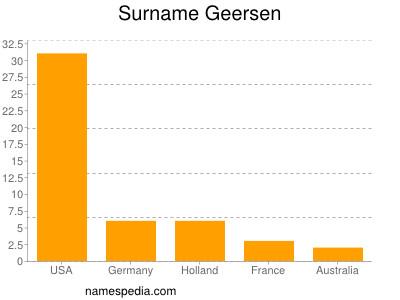 Surname Geersen