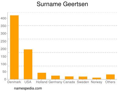 Surname Geertsen