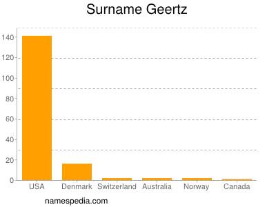 Surname Geertz