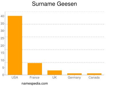 Surname Geesen
