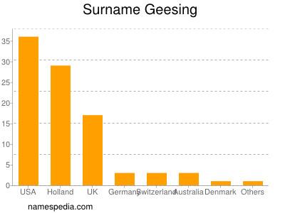 Surname Geesing