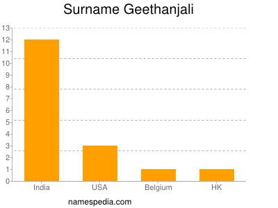 Surname Geethanjali