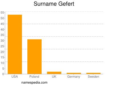 Surname Gefert