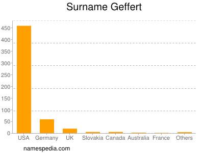 Surname Geffert
