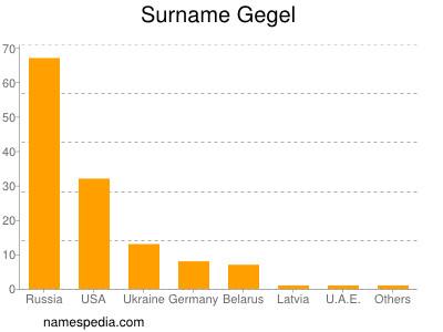Surname Gegel