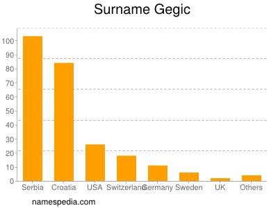 Surname Gegic