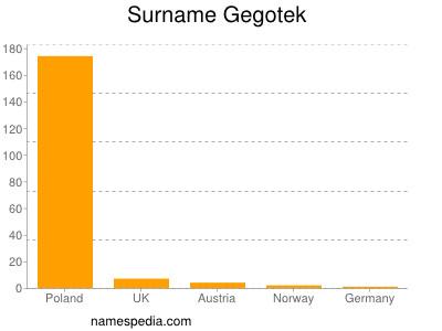 Surname Gegotek