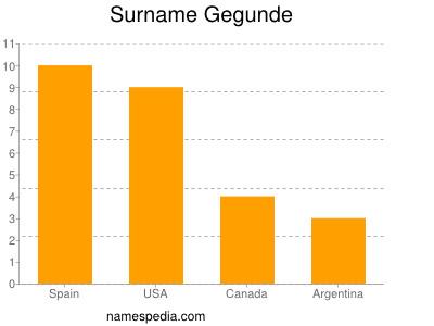 Surname Gegunde