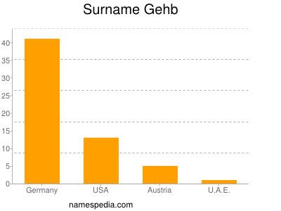 Surname Gehb