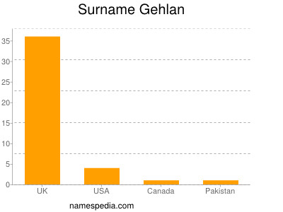 Surname Gehlan