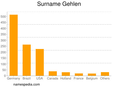 Surname Gehlen