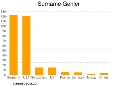Surname Gehler