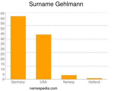Surname Gehlmann