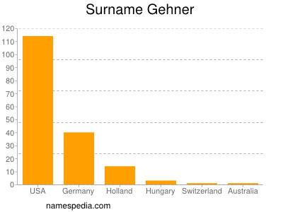 Surname Gehner