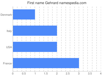 Given name Gehrard