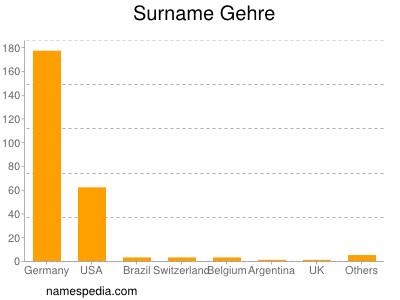 Surname Gehre