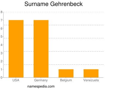 Surname Gehrenbeck