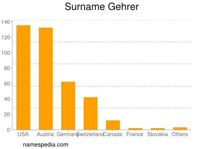 Surname Gehrer