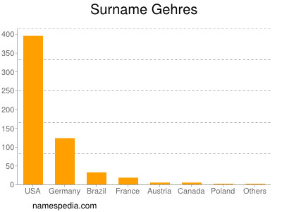 Surname Gehres