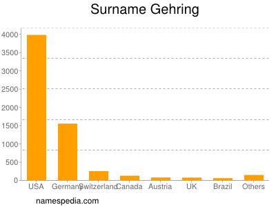 Surname Gehring
