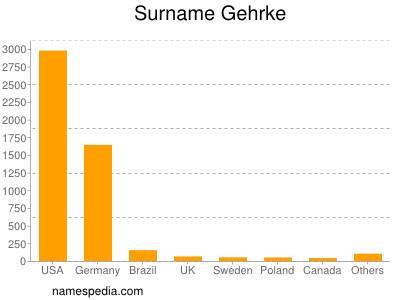 Surname Gehrke