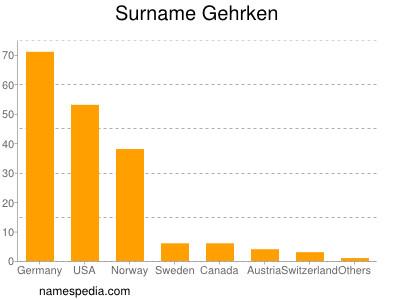 Surname Gehrken