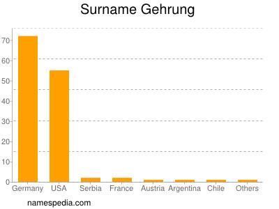Surname Gehrung