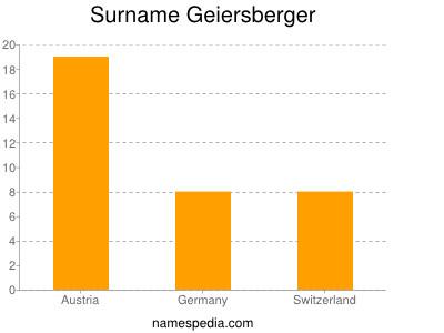 Surname Geiersberger