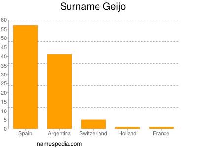 Surname Geijo