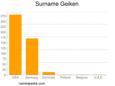 Surname Geiken
