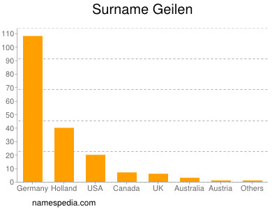 Surname Geilen