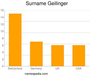 Surname Geilinger