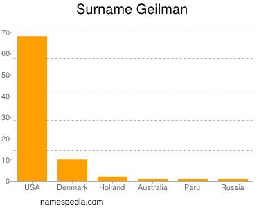 Surname Geilman