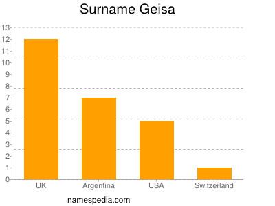 Surname Geisa