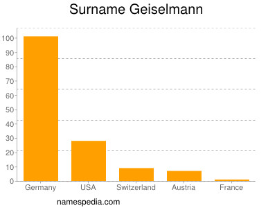 Surname Geiselmann