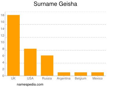 Surname Geisha