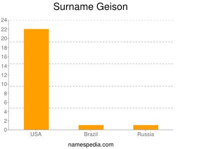 Surname Geison