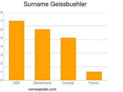 Surname Geissbuehler