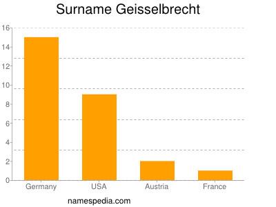 Surname Geisselbrecht