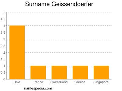 Surname Geissendoerfer