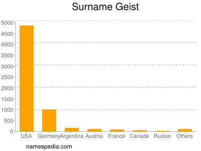 Surname Geist